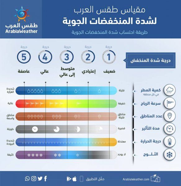 مقياس طقس العرب لشدة المنخفضات الجوية