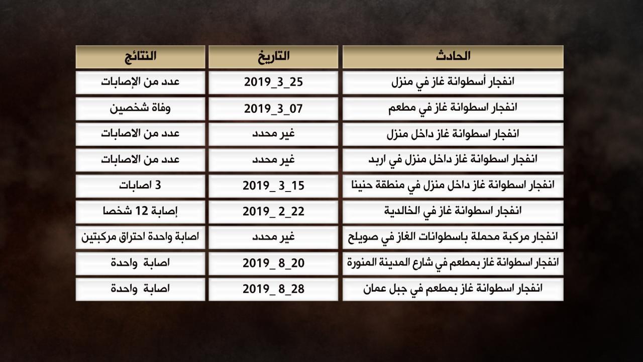 جدول يوضح عدد حالات انفجار اسطوانات الغاز في المملكة