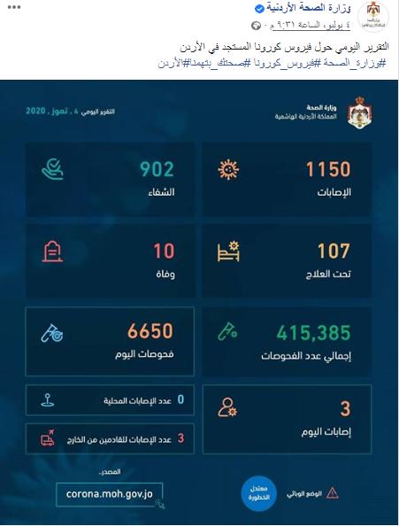 التقرير اليومي حول فيروس كورونا في الأردن 04-07-2020
