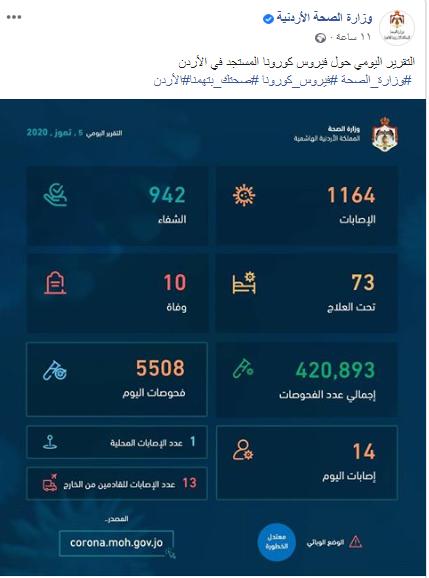 التقرير اليومي حول فيروس كورونا في الأردن 05-07-2020